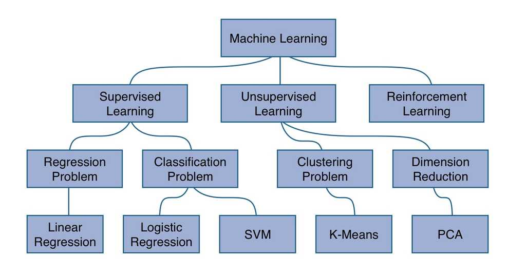 machine learning hierarchy