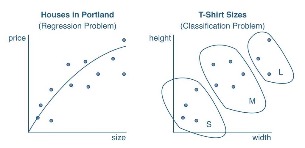 machine learning classification problem vs regression problem